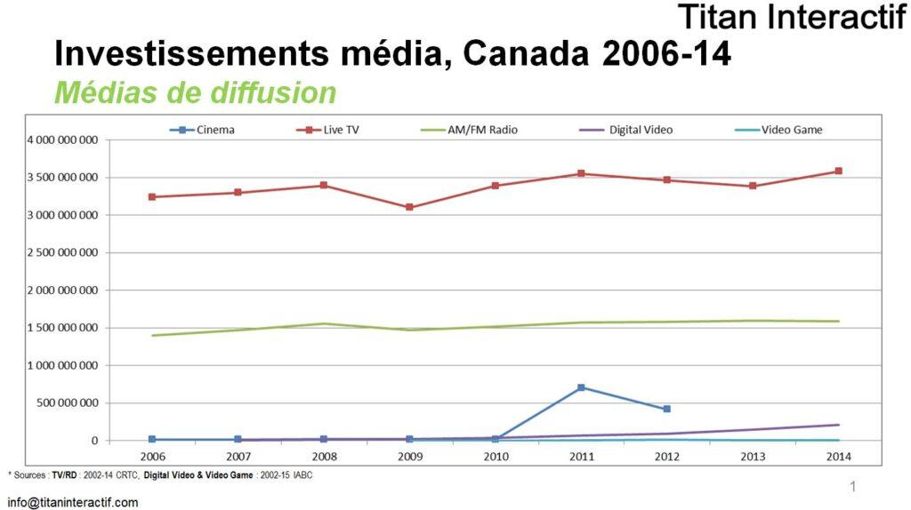 inv pub Canada 2006-2014 diffusion