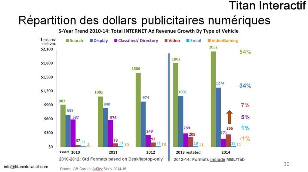 répartition des dollars média numérique par catégorie 2014