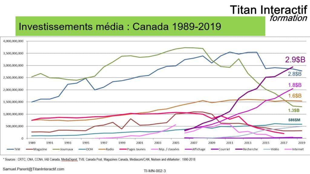 Investissements media Canada 1989-2019