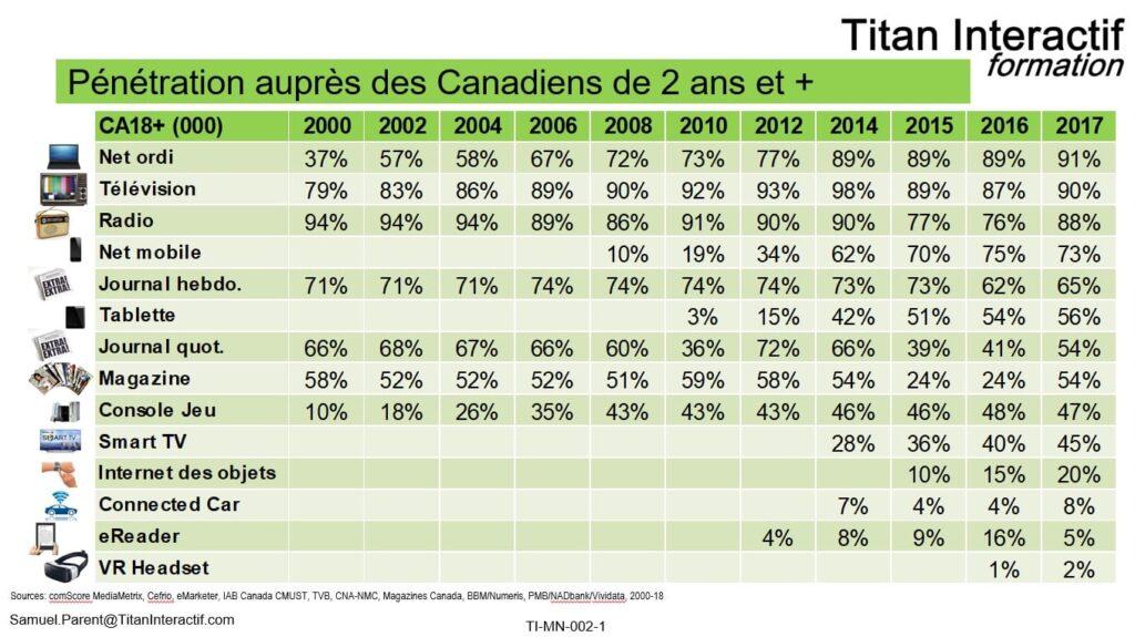 portée média 2000-2017