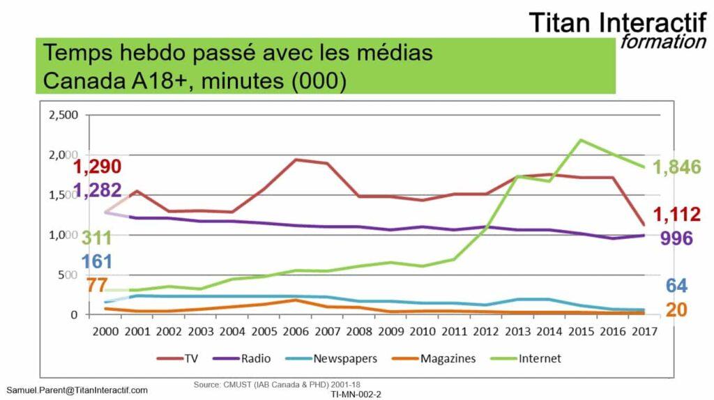 temps média 2000-2017