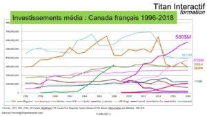 Investissements média au Québec 1996-2018